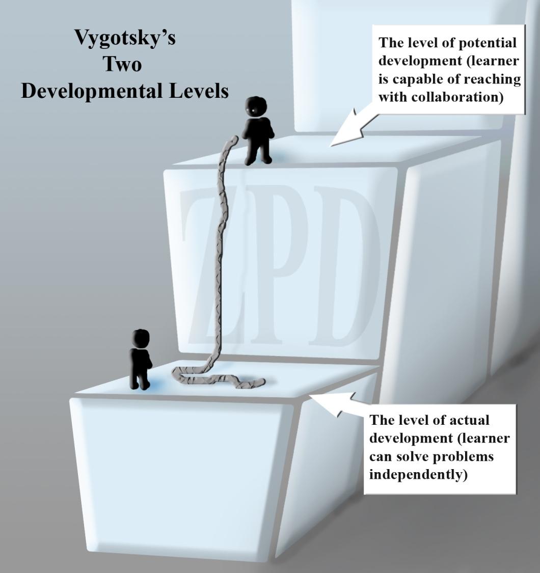 ZPD illustration
